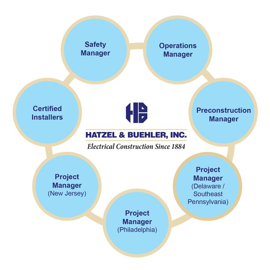 BAS Organization Chart